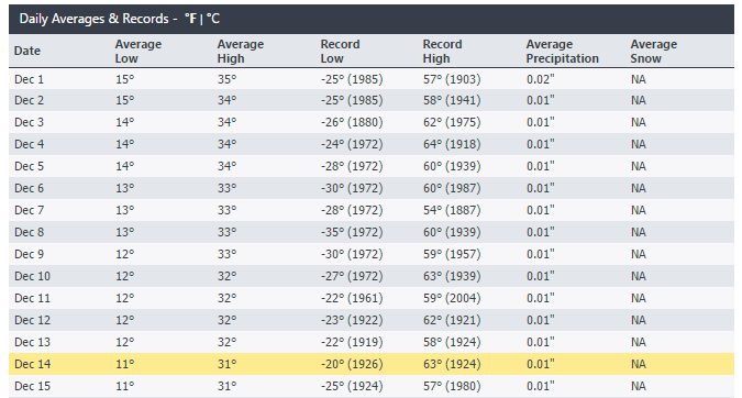 Helena, Montana December Temperature Records - via Intellicast