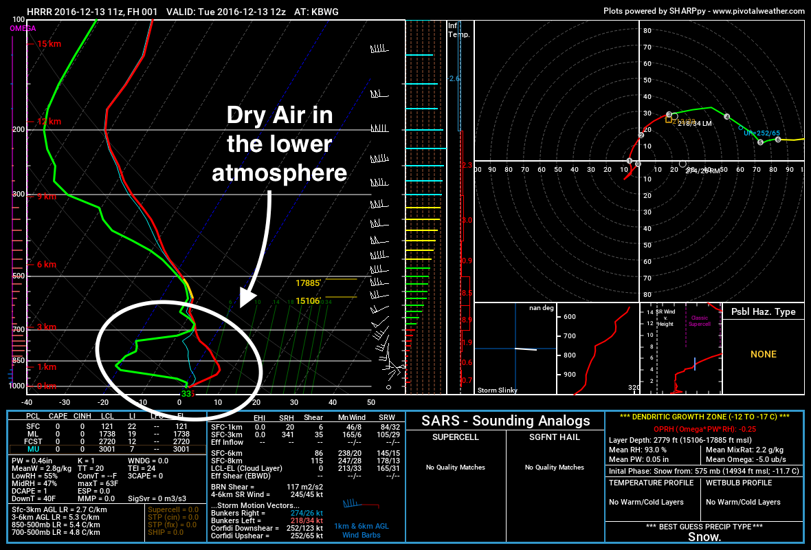 That dry air will need to be overcome by the rainfall for any of it to reach the ground. h/t pivotalweather.com