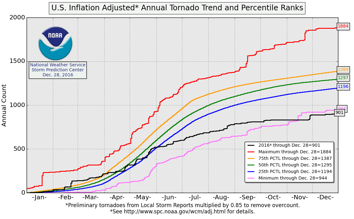 The inflation adjusted tornado numbers. h/t SPC