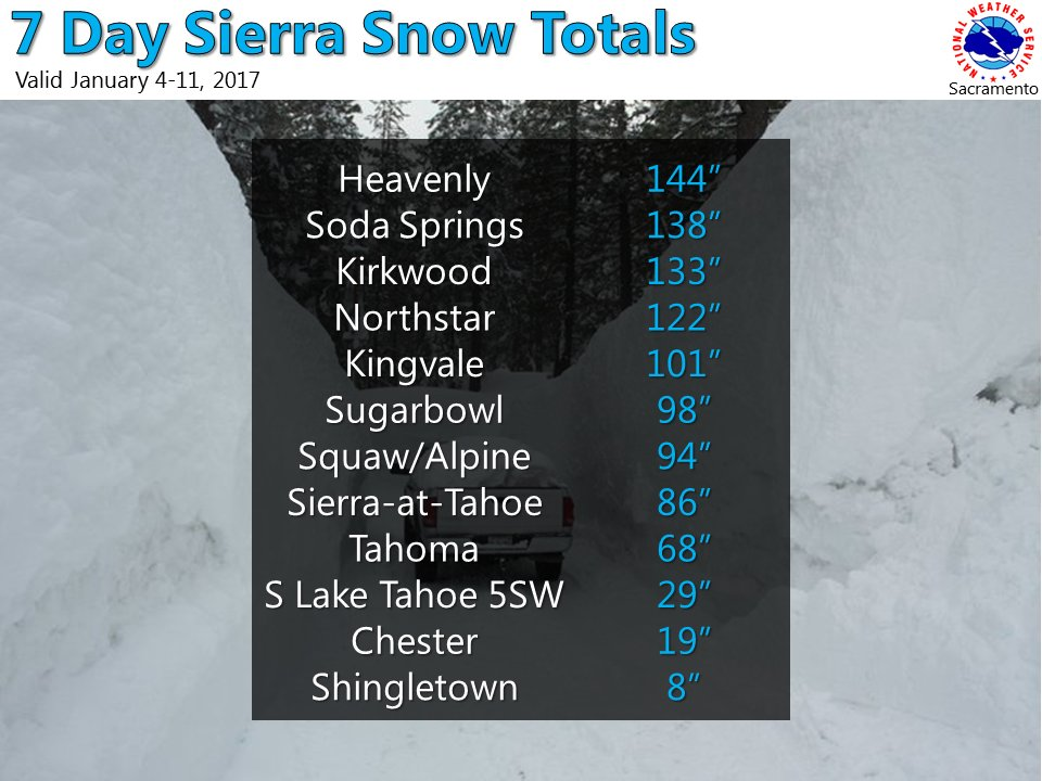 The reported 7 day snowfall in the Sierra's. h/t NWS Sacramento