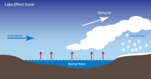 A refresher on how lake effect snow works. (NOAA/NASA SciJenks)